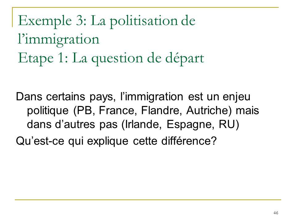 46 Exemple 3: La politisation de limmigration Etape 1: La question de départ Dans certains pays, limmigration est un enjeu politique (PB, France, Flan