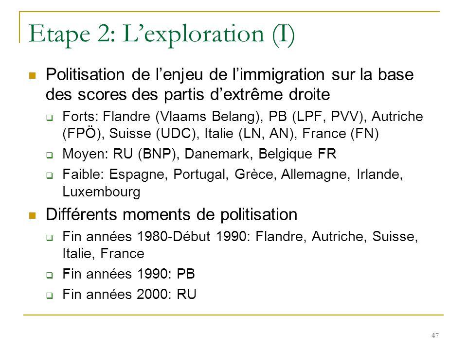 47 Etape 2: Lexploration (I) Politisation de lenjeu de limmigration sur la base des scores des partis dextrême droite Forts: Flandre (Vlaams Belang),