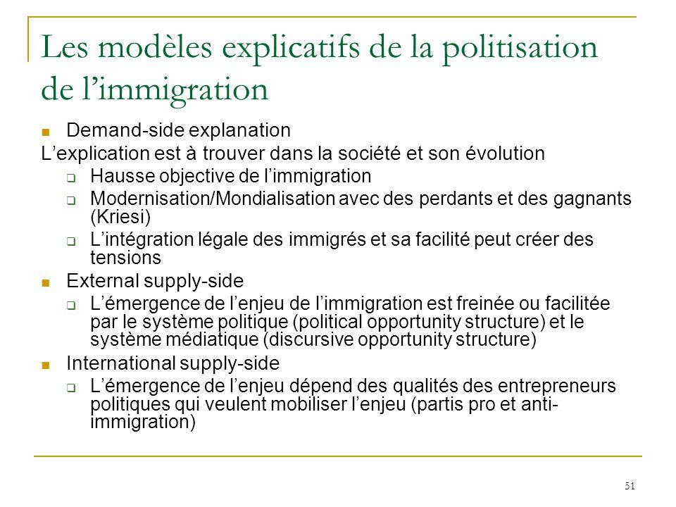 51 Les modèles explicatifs de la politisation de limmigration Demand-side explanation Lexplication est à trouver dans la société et son évolution Haus