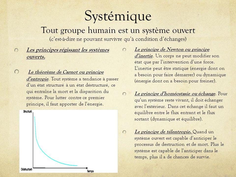 Systémique Tout groupe humain est un système ouvert (cest-à-dire ne pouvant survivre quà condition déchanges) Les principes régissant les systèmes ouv