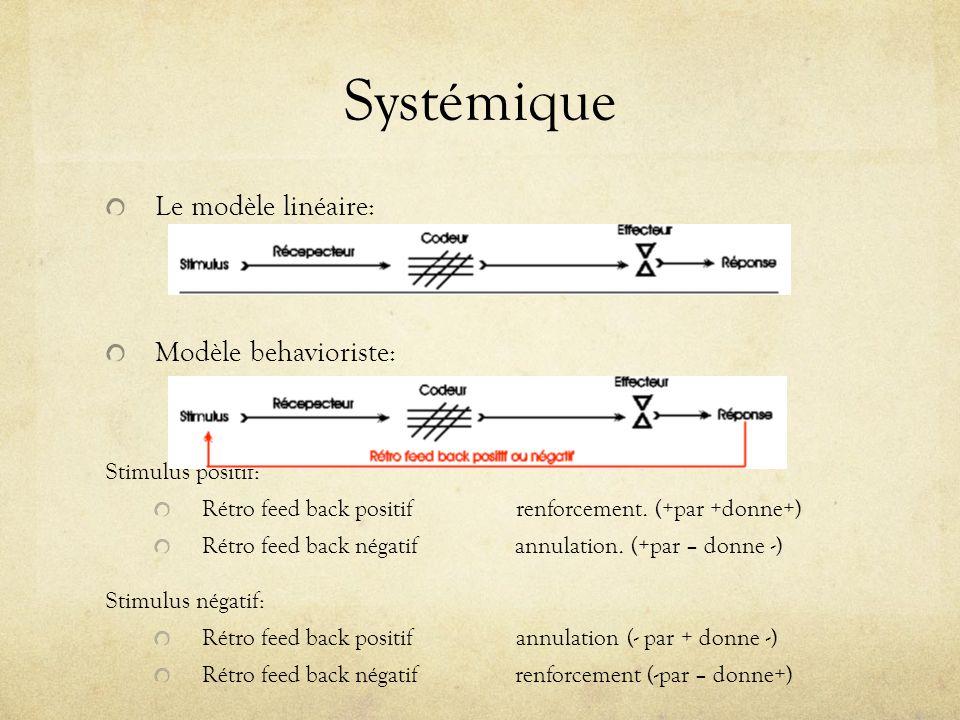 Systémique Le modèle linéaire: Modèle behavioriste: Stimulus positif: Rétro feed back positif renforcement. (+par +donne+) Rétro feed back négatif ann