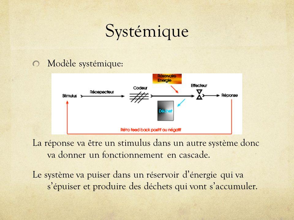 Systémique Modèle systémique: La réponse va être un stimulus dans un autre système donc va donner un fonctionnement en cascade. Le système va puiser d