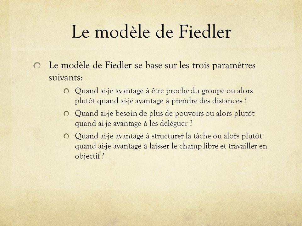 Le modèle de Fiedler Le modèle de Fiedler se base sur les trois paramètres suivants: Quand ai-je avantage à être proche du groupe ou alors plutôt quan