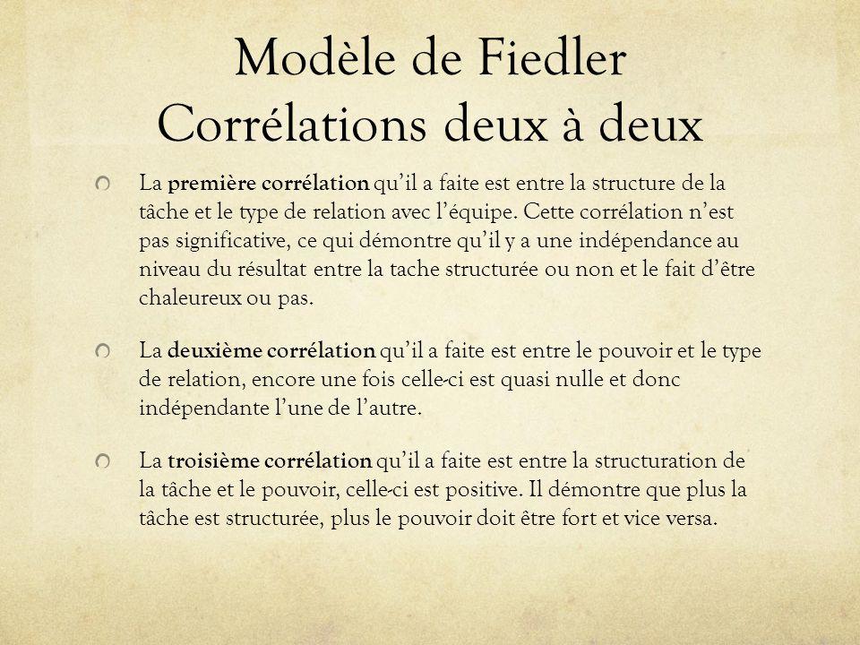 Modèle de Fiedler Corrélations deux à deux La première corrélation quil a faite est entre la structure de la tâche et le type de relation avec léquipe