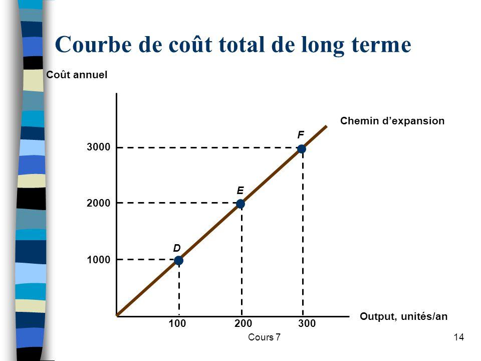 Cours 714 Courbe de coût total de long terme Output, unités/an Coût annuel Chemin dexpansion 1000 100300200 2000 3000 D E F