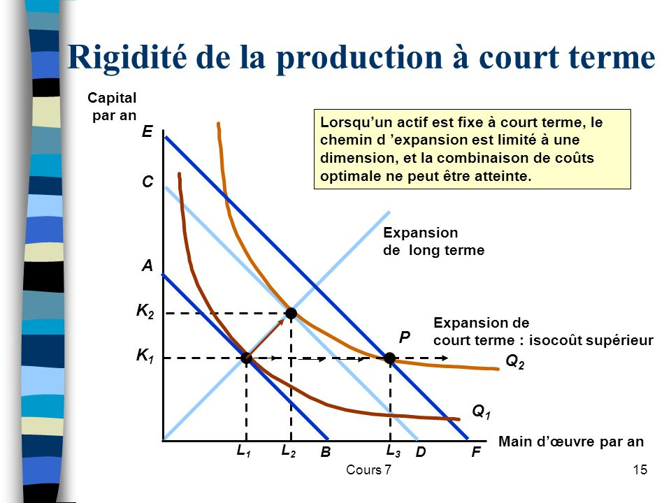 Cours 715 Expansion de long terme Rigidité de la production à court terme Main dœuvre par an Capital par an L2L2 Q2Q2 K2K2 D C F E Q1Q1 A B L1L1 K1K1