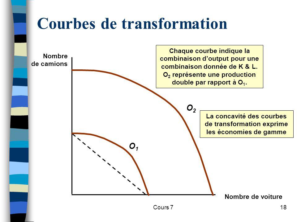 Cours 718 Courbes de transformation Nombre de voiture Nombre de camions O2O2 La concavité des courbes de transformation exprime les économies de gamme