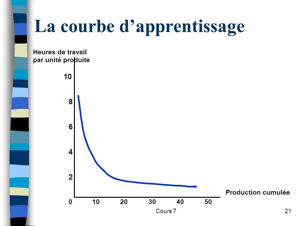 Cours 721 La courbe dapprentissage Production cumulée Heures de travail par unité produite 10203040500 2 4 6 8 10