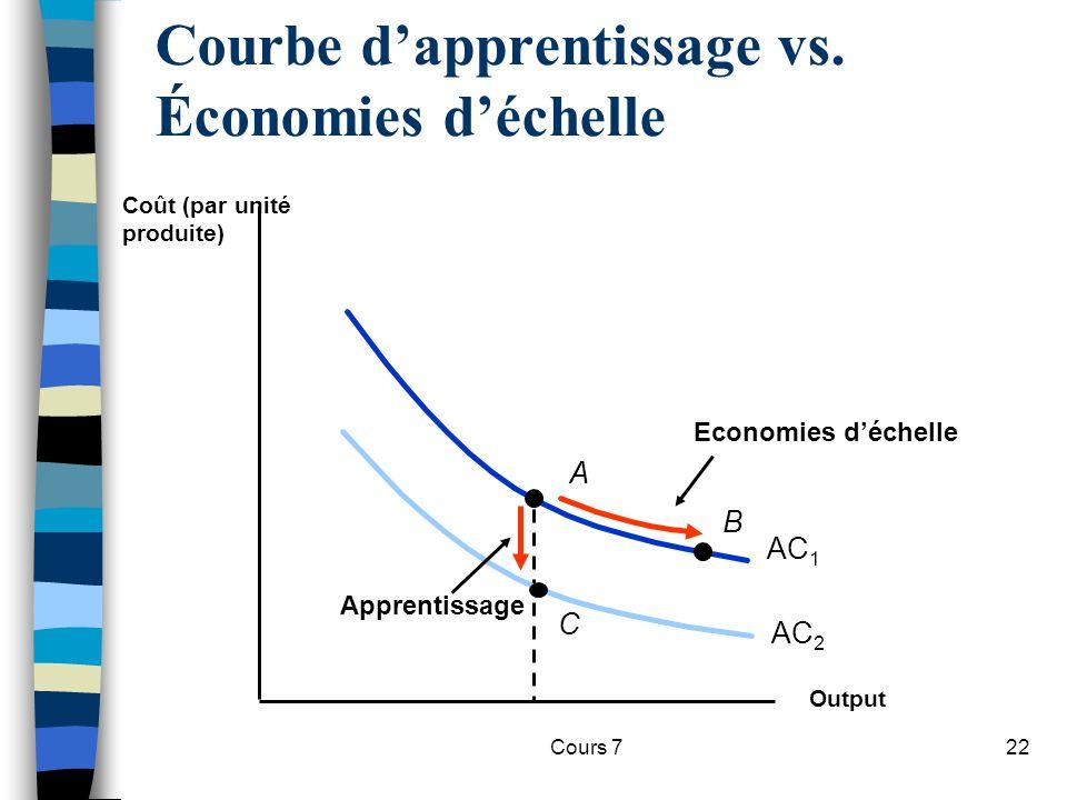 Cours 722 Courbe dapprentissage vs. Économies déchelle Output Coût (par unité produite) AC 1 B Economies déchelle A AC 2 Apprentissage C