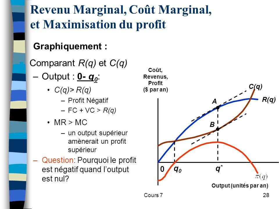 Cours 728 n Comparant R(q) et C(q) –Output : 0- q 0 : C(q)> R(q) –Profit Négatif –FC + VC > R(q) MR > MC –un output supérieur amènerait un profit supé