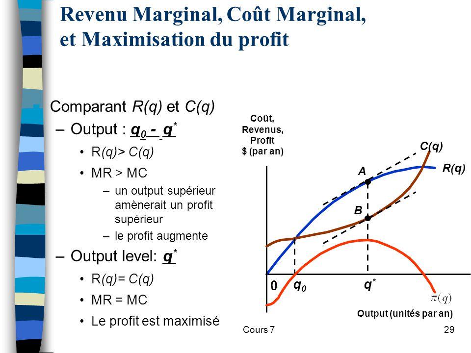 Cours 729 n Comparant R(q) et C(q) –Output : q 0 - q * R(q)> C(q) MR > MC –un output supérieur amènerait un profit supérieur –le profit augmente –Outp