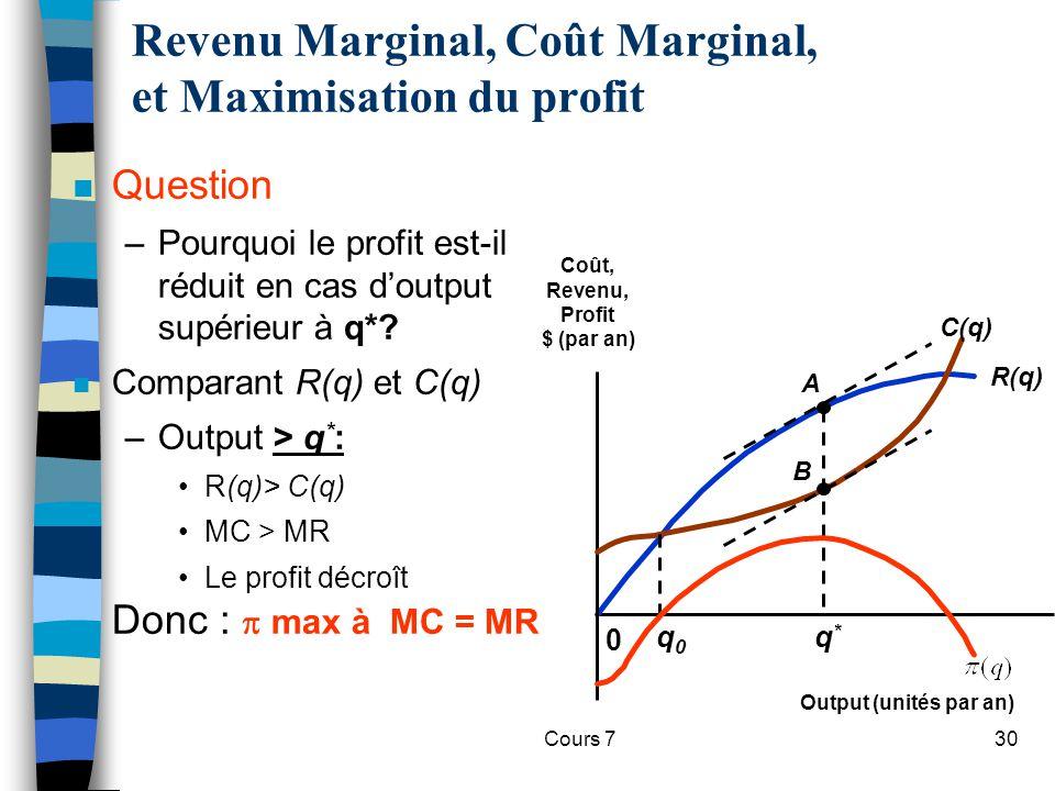 Cours 730 n Question –Pourquoi le profit est-il réduit en cas doutput supérieur à q*? n Comparant R(q) et C(q) –Output > q * : R(q)> C(q) MC > MR Le p