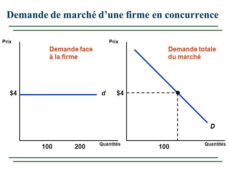 Demande de marché dune firme en concurrence Quantités Prix Quantités d$4 100200100 Demande face à la firme Demande totale du marché D $4