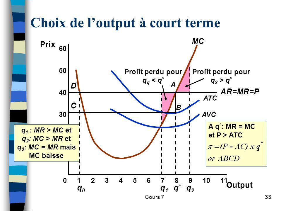Cours 733 q0q0 Profit perdu pour q q < q * Profit perdu pour q 2 > q * q1q1 q2q2 Choix de loutput à court terme 10 20 30 40 Prix 01234567891011 50 60