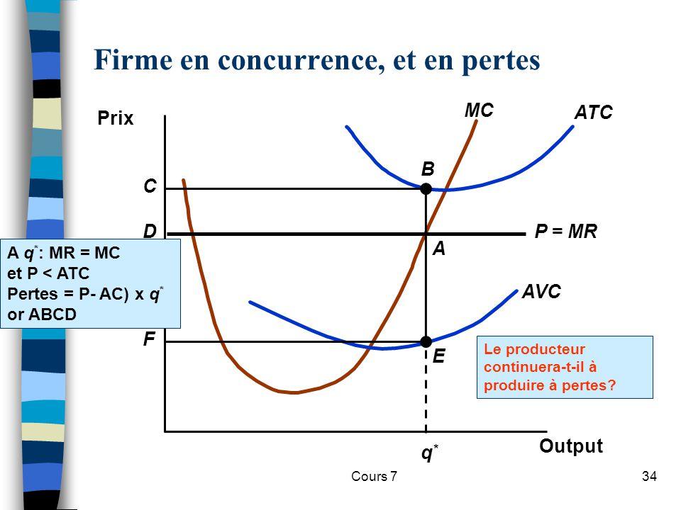 Cours 734 Le producteur continuera-t-il à produire à pertes? Firme en concurrence, et en pertes Prix Output AVC ATC MC q*q* P = MR B F C A E D A q * :