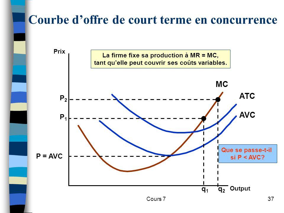 Cours 737 Courbe doffre de court terme en concurrence Prix Output MC AVC ATC P = AVC Que se passe-t-il si P < AVC? P2P2 q2q2 P1P1 q1q1 La firme fixe s