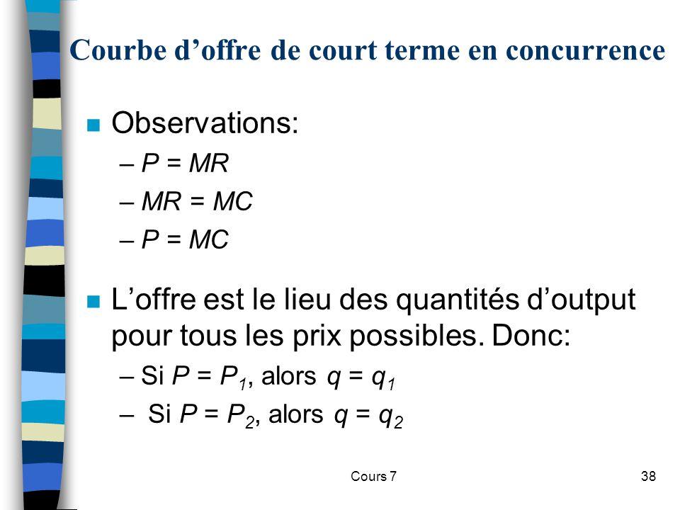 Cours 738 n Observations: –P = MR –MR = MC –P = MC n Loffre est le lieu des quantités doutput pour tous les prix possibles. Donc: –Si P = P 1, alors q