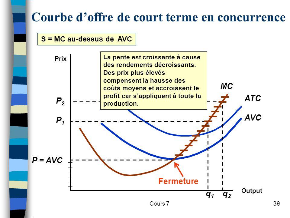Cours 739 Prix MC Output AVC ATC P = AVC P1P1 P2P2 q1q1 q2q2 S = MC au-dessus de AVC Courbe doffre de court terme en concurrence Fermeture La pente es