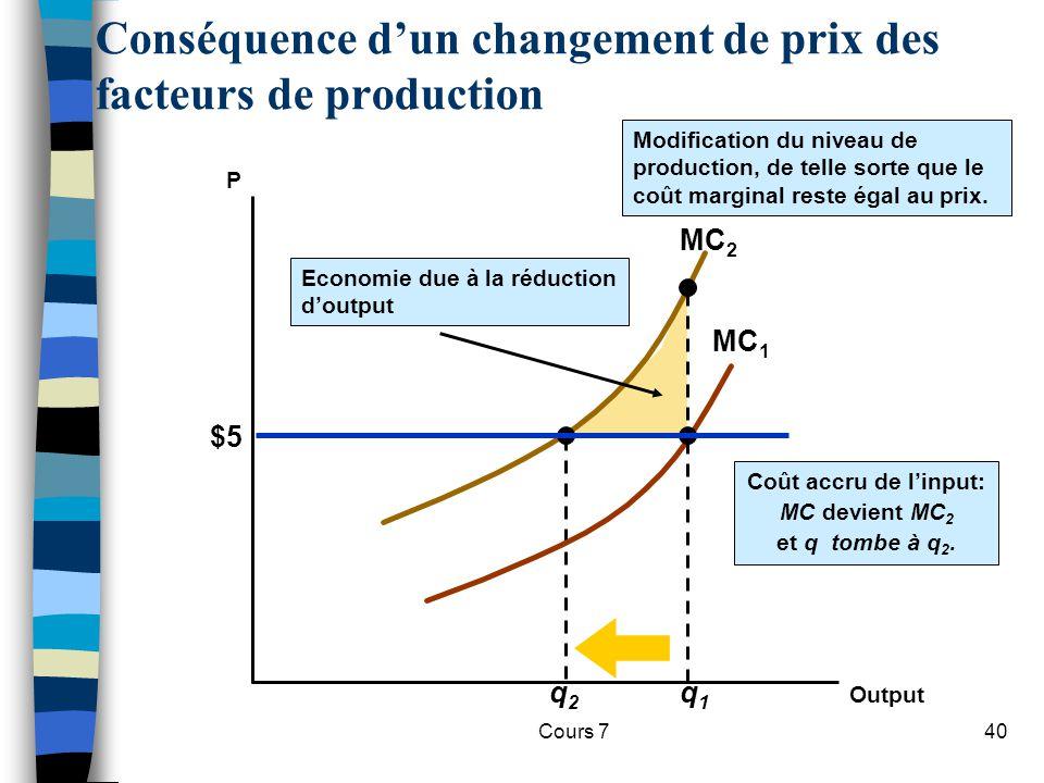 Cours 740 MC 2 q2q2 Coût accru de linput: MC devient MC 2 et q tombe à q 2. MC 1 q1q1 Conséquence dun changement de prix des facteurs de production P