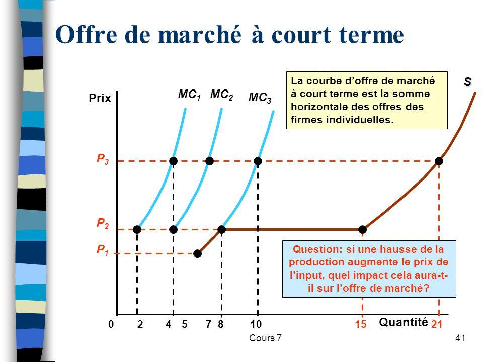 Cours 741 MC 3 Offre de marché à court terme Prix 024810571521 MC 1S La courbe doffre de marché à court terme est la somme horizontale des offres des
