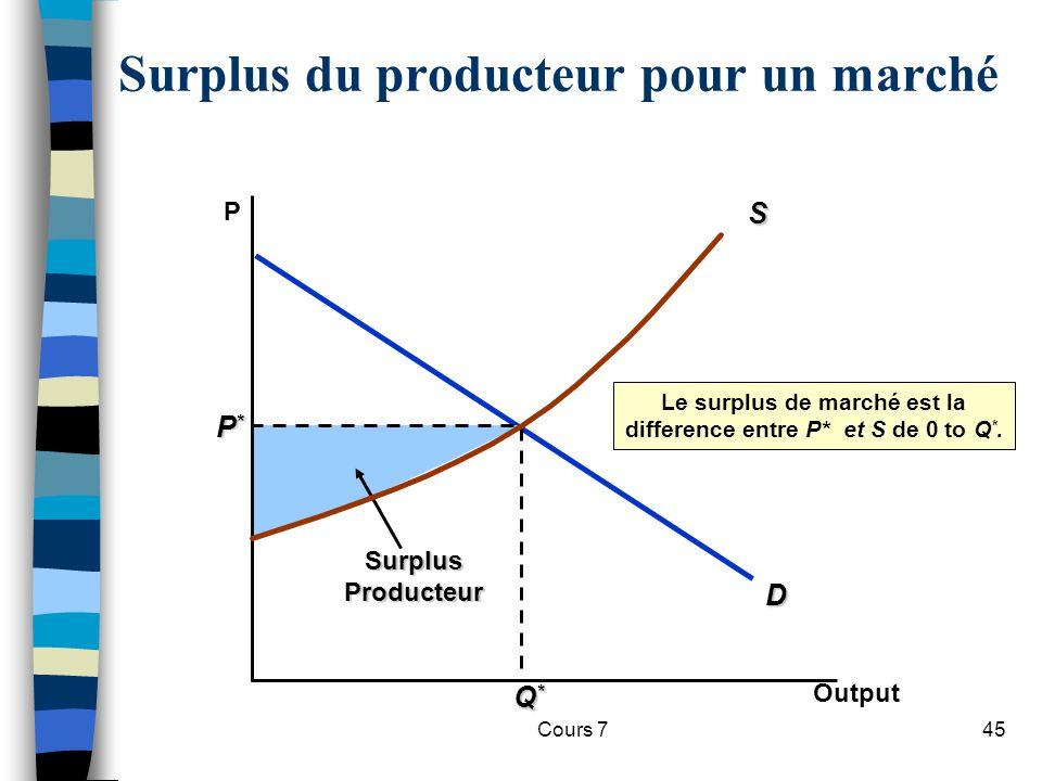 Cours 745 D P*P*P*P* Q*Q*Q*Q* SurplusProducteur Le surplus de marché est la difference entre P* et S de 0 to Q *. Surplus du producteur pour un marché