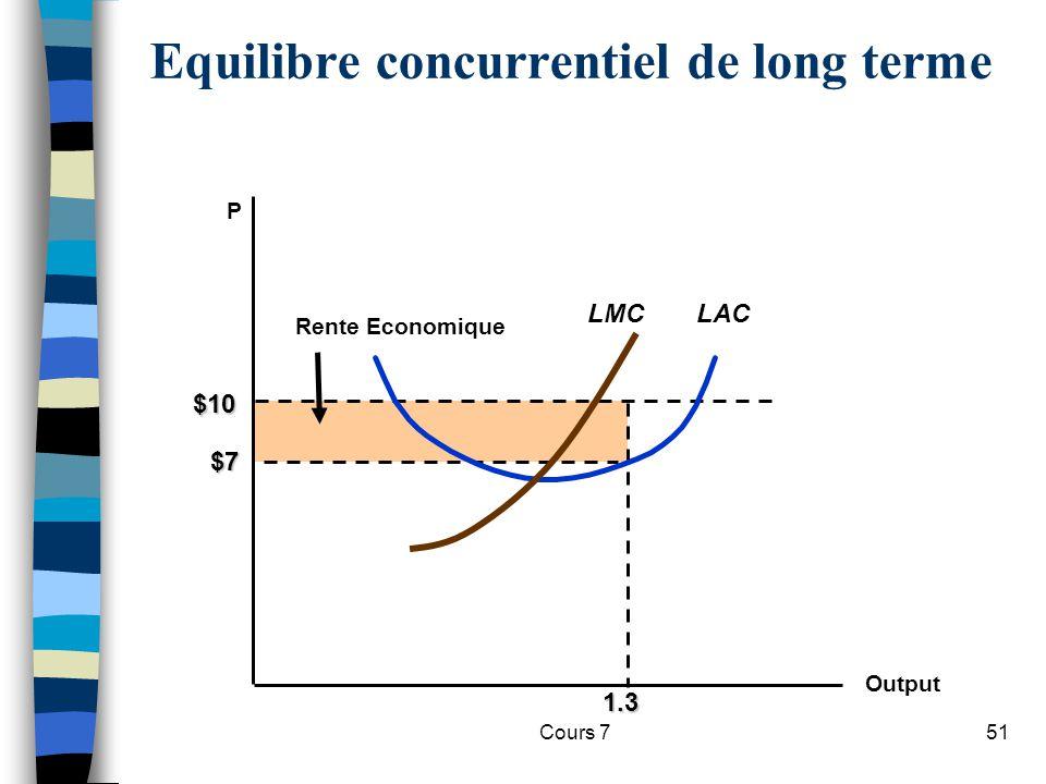 Cours 751 1.3 $10 Rente Economique P $7 LAC Equilibre concurrentiel de long terme Output LMC