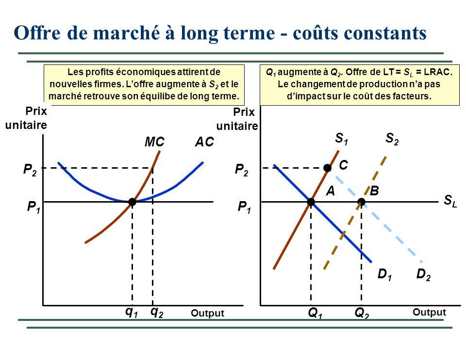 A P1P1 AC P1P1 MC q1q1 D1D1 S1S1 Q1Q1 C D2D2 P2P2 P2P2 q2q2 B S2S2 Q2Q2 Les profits économiques attirent de nouvelles firmes. Loffre augmente à S 2 et