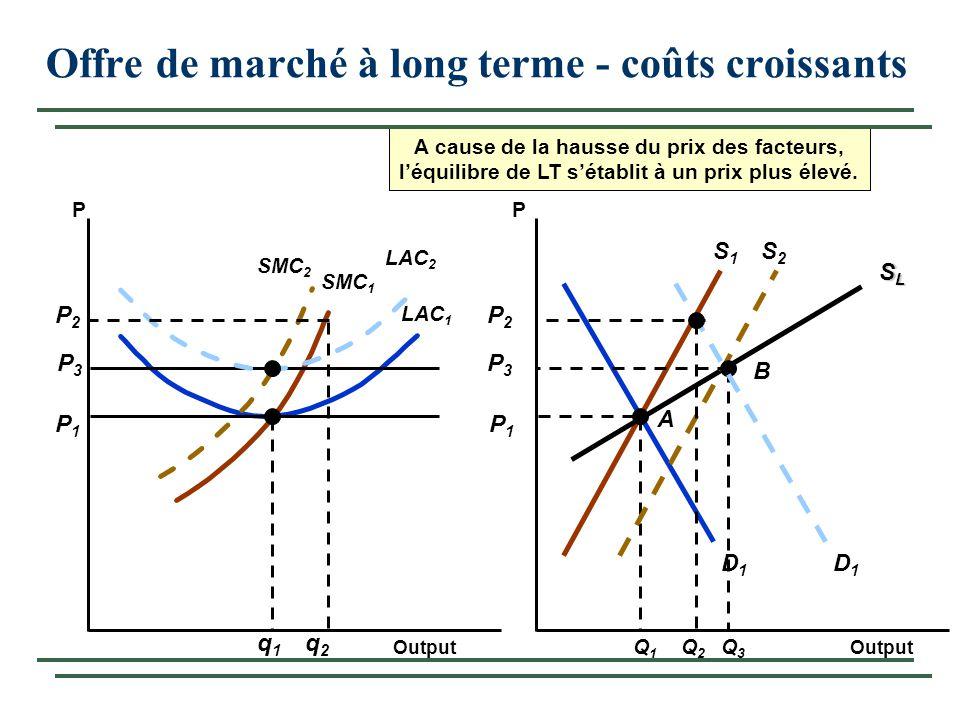 Offre de marché à long terme - coûts croissants Output PP S1S1 D1D1 P1P1 LAC 1 P1P1 SMC 1 q1q1 Q1Q1 A SLSLSLSL P3P3 SMC 2 A cause de la hausse du prix