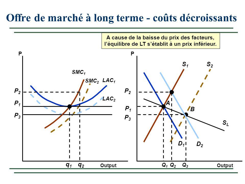 S2S2 B SLSL P3P3 Q3Q3 SMC 2 P3P3 LAC 2 Offre de marché à long terme - coûts décroissants Output PP P1P1 P1P1 SMC 1 A D1D1 S1S1 Q1Q1 q1q1 LAC 1 Q2Q2 q2