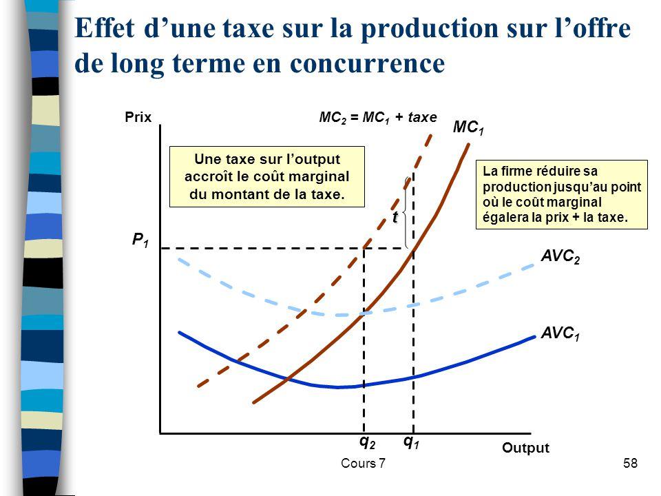 Cours 758 Effet dune taxe sur la production sur loffre de long terme en concurrence Prix Output AVC 1 MC 1 P1P1 q1q1 La firme réduire sa production ju