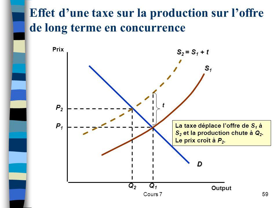 Cours 759 Effet dune taxe sur la production sur loffre de long terme en concurrence Prix Output D P1P1 SS1SS1 Q1Q1 P2P2 Q2Q2 S S 2 = S 1 + t t La taxe