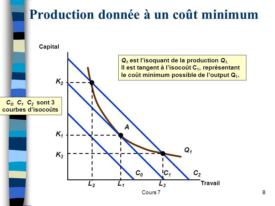 Cours 78 Production donnée à un coût minimum Travail Capital Q1Q1 Q 1 est lisoquant de la production Q 1. Il est tangent à lisocoût C 1, représentant