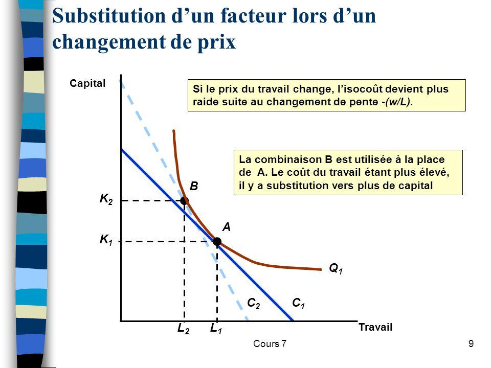 Cours 79 Substitution dun facteur lors dun changement de prix C2C2 La combinaison B est utilisée à la place de A. Le coût du travail étant plus élevé,