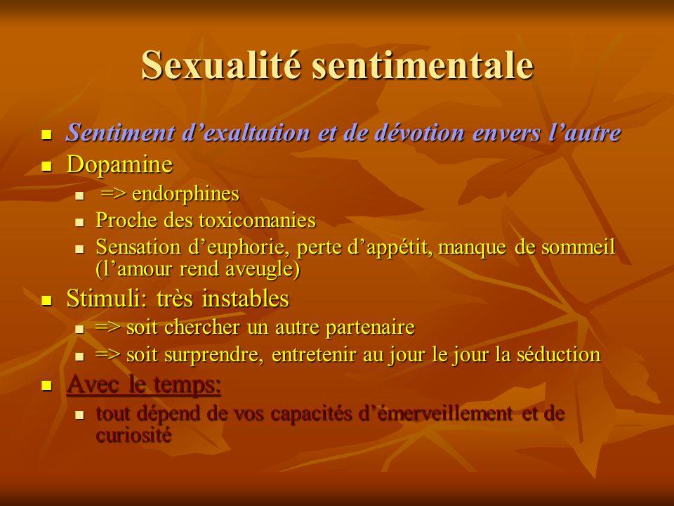 Sexualité sentimentale Sentiment dexaltation et de dévotion envers lautre Sentiment dexaltation et de dévotion envers lautre Dopamine Dopamine => endo