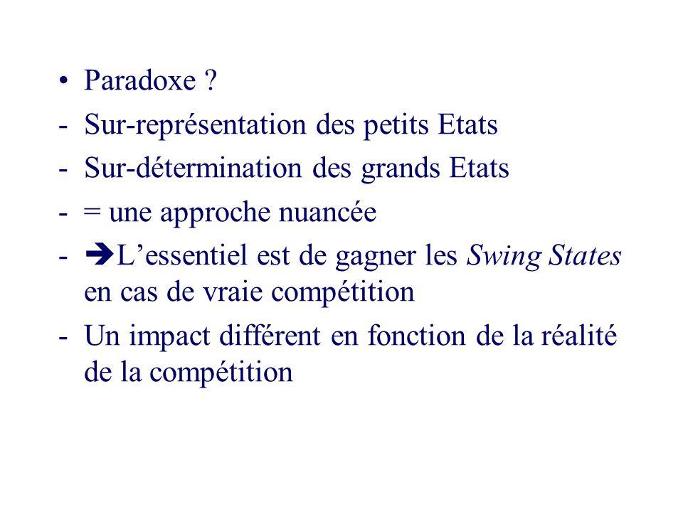 Paradoxe ? -Sur-représentation des petits Etats -Sur-détermination des grands Etats -= une approche nuancée - Lessentiel est de gagner les Swing State
