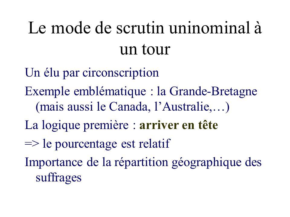 Le mode de scrutin uninominal à deux tours Exemple emblématique : le cas français Logique : arriver en tête au deuxième tour => le pourcentage est relatif