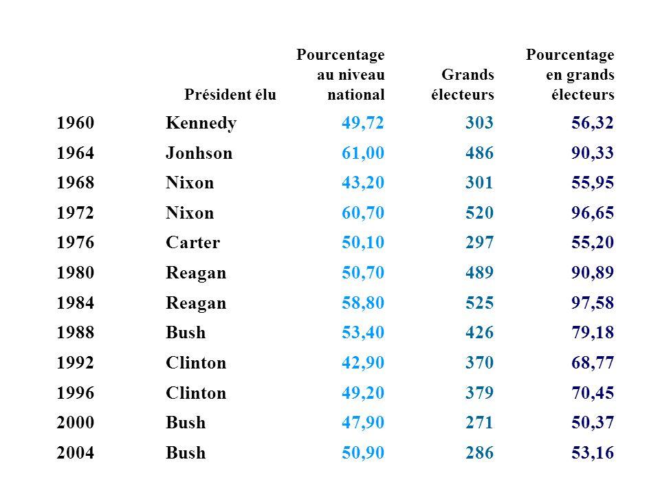 Président élu Pourcentage au niveau national Grands électeurs Pourcentage en grands électeurs 1960Kennedy49,7230356,32 1964Jonhson61,0048690,33 1968Ni
