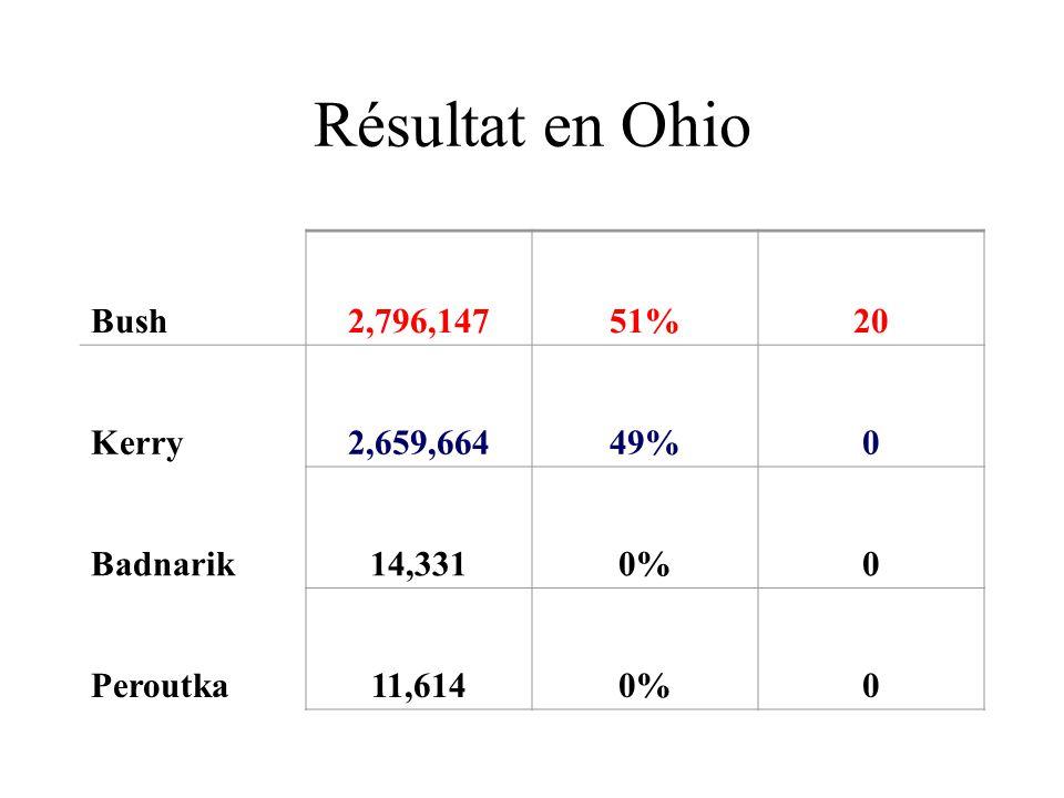 Résultat en Ohio Bush2,796,14751%20 Kerry2,659,66449%0 Badnarik14,3310%0 Peroutka11,6140%0