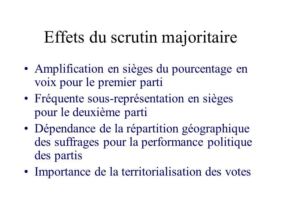 Effets du scrutin majoritaire Amplification en sièges du pourcentage en voix pour le premier parti Fréquente sous-représentation en sièges pour le deu