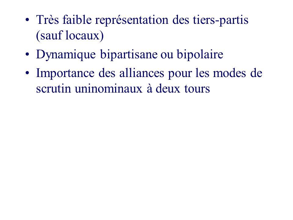 Très faible représentation des tiers-partis (sauf locaux) Dynamique bipartisane ou bipolaire Importance des alliances pour les modes de scrutin uninom