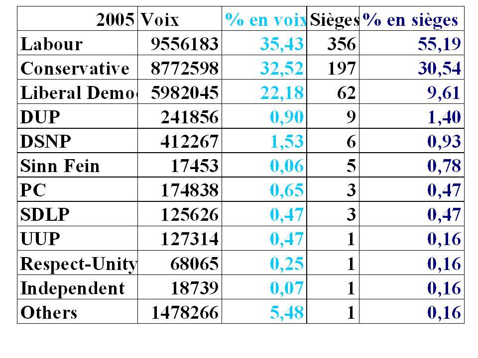 2001 Voix% en voixSièges% en sièges Conservative Party 8 370 02531,7116625,22 Labour Party 10 737 96740,6941262,61 Liberal Democrats 4 819 23918,26527,90 Scottish National Party 458 0411,7450,76 Green Party 166 4770,63 Plaid Cymru 195 8920,7440,61 North Irish Parties 758 1522,87182,76 Autres 496 1841,8810,15