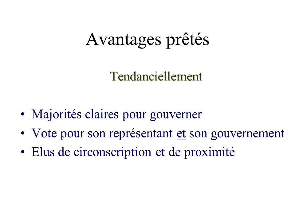 Avantages prêtés Tendanciellement Majorités claires pour gouverner etVote pour son représentant et son gouvernement Elus de circonscription et de prox