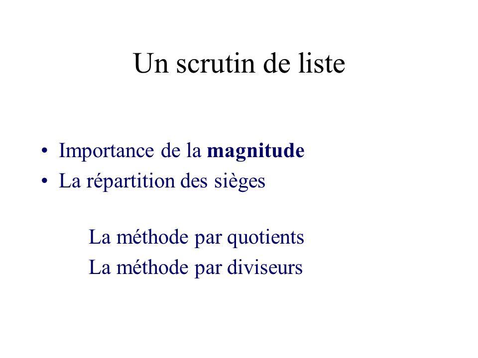 Un scrutin de liste Importance de la magnitude La répartition des sièges La méthode par quotients La méthode par diviseurs