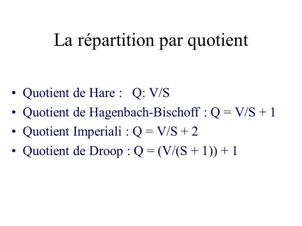 La répartition par quotient Quotient de Hare : Q: V/S Quotient de Hagenbach-Bischoff : Q = V/S + 1 Quotient Imperiali : Q = V/S + 2 Quotient de Droop
