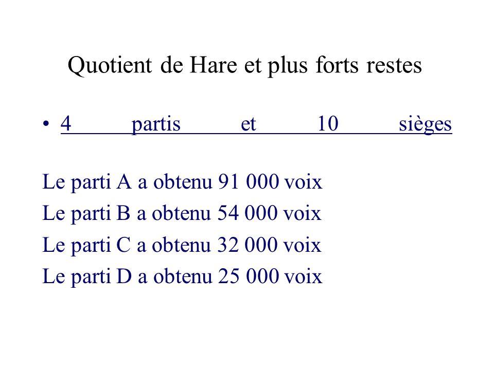 Quotient de Hare et plus forts restes 4 partis et 10 sièges Le parti A a obtenu 91 000 voix Le parti B a obtenu 54 000 voix Le parti C a obtenu 32 000