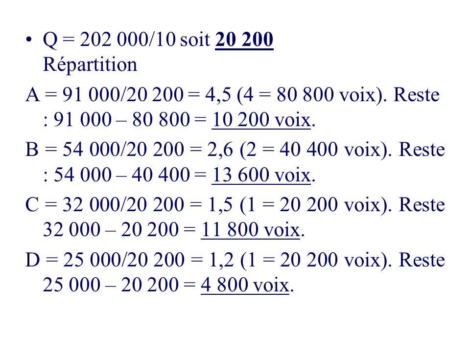 Q = 202 000/10 soit 20 200 Répartition A = 91 000/20 200 = 4,5 (4 = 80 800 voix). Reste : 91 000 – 80 800 = 10 200 voix. B = 54 000/20 200 = 2,6 (2 =