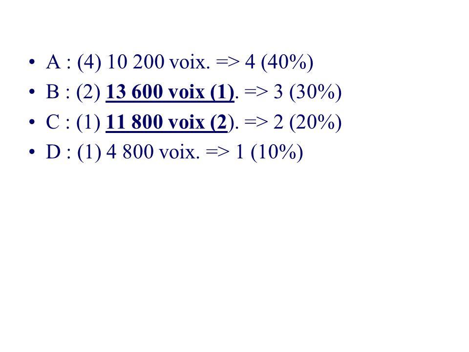 A : (4) 10 200 voix. => 4 (40%) B : (2) 13 600 voix (1). => 3 (30%) C : (1) 11 800 voix (2). => 2 (20%) D : (1) 4 800 voix. => 1 (10%)