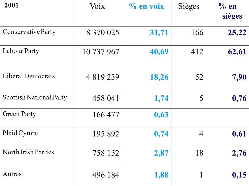 Dynamique Amplification du pourcentage en sièges par rapport au pourcentage en voix pour le premier parti Grosses difficultés pour les tiers-partis nuancées pour les polarisations géographiques Faible proportionnalité