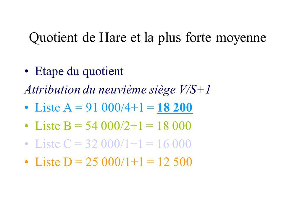 Quotient de Hare et la plus forte moyenne Etape du quotient Attribution du neuvième siège V/S+1 Liste A = 91 000/4+1 = 18 200 Liste B = 54 000/2+1 = 1