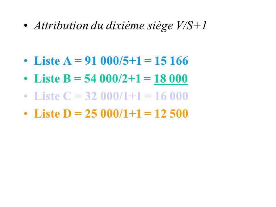 Attribution du dixième siège V/S+1 Liste A = 91 000/5+1 = 15 166 Liste B = 54 000/2+1 = 18 000 Liste C = 32 000/1+1 = 16 000 Liste D = 25 000/1+1 = 12